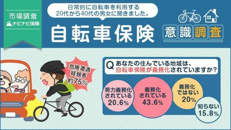 自転車通勤ブームの中、日常的に自転車に乗る人の約75%が事故に遭いそうになった経験あり!自転車保険に関する意識調査