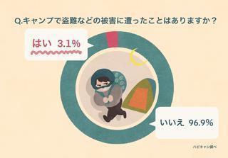 【420人にアンケート!キャンプの防犯対策】盗難被害3%超 被害の実態と対策方法は?