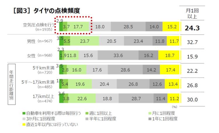 車のタイヤ空気圧点検の正しい頻度を知らない人が75%も!パンク経験者は20人に1人