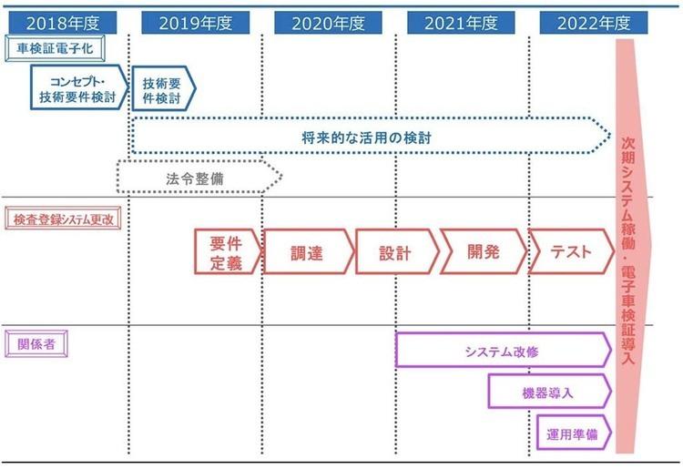 電子車検証、2023年導入