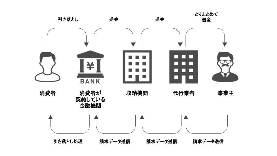 口座振替の概要図
