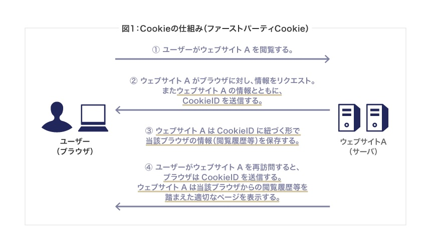 Cookieの仕組み(ファーストパーティCookie)