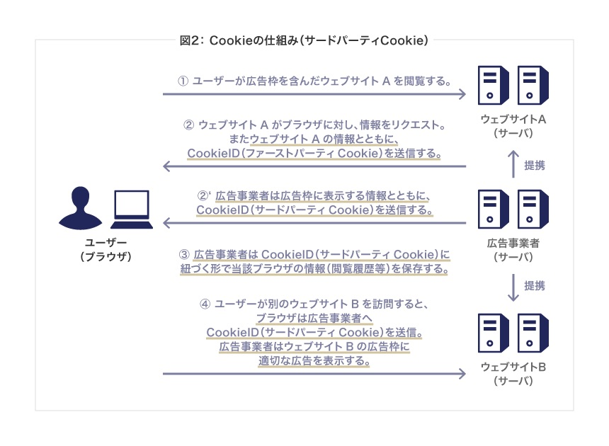 CookieのサードパーティーCookie