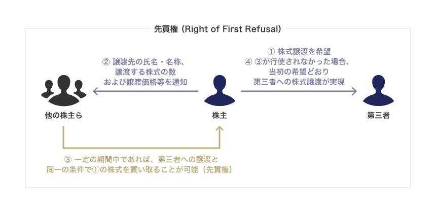 先買権(Right of First Refusal)