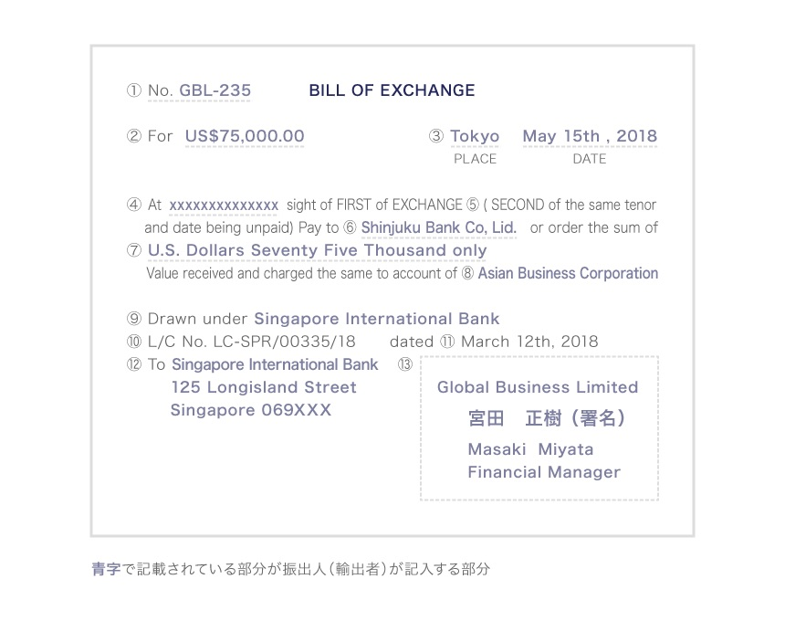 L/Cの「為替手形(Bill of Exchange)」の記入見本