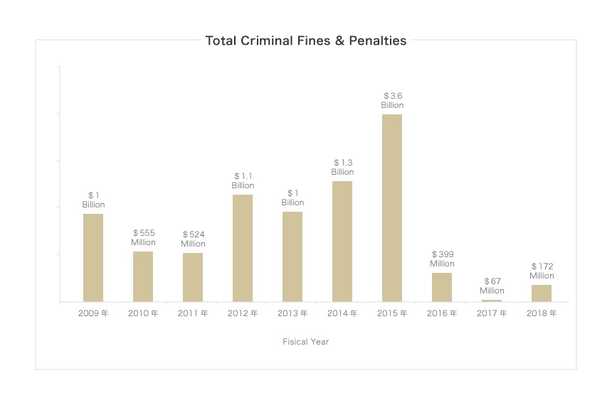 Total Criminal Fines & Penalties
