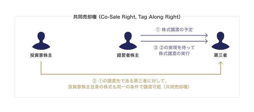 共同売却権(Co-Sale Right, Tag Along Right)