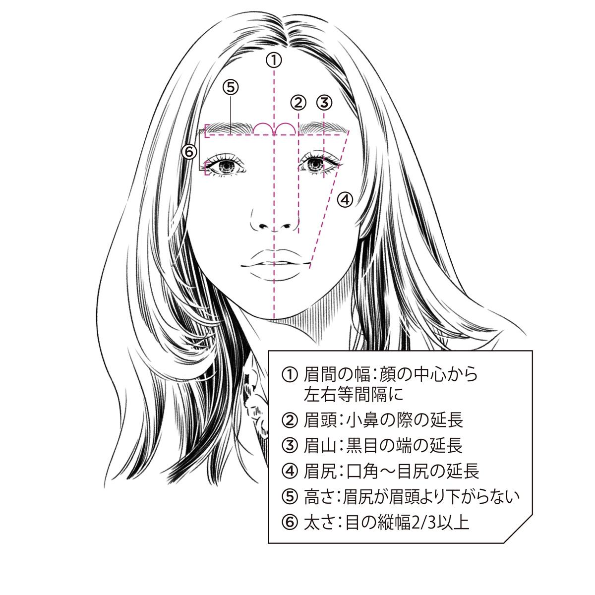 眉のカタチの正解