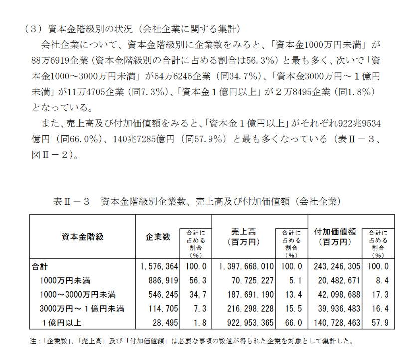 「平成28年経済センサス‐活動調査(確報)産業横断的集計結果の概要」より
