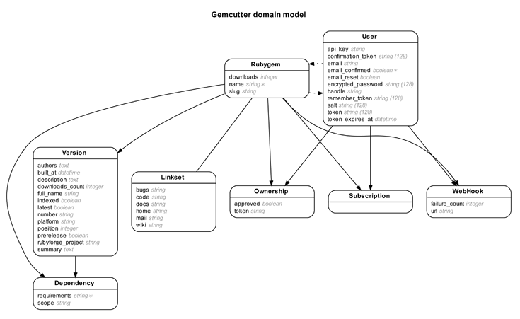 image of er diagram generated by rails erd