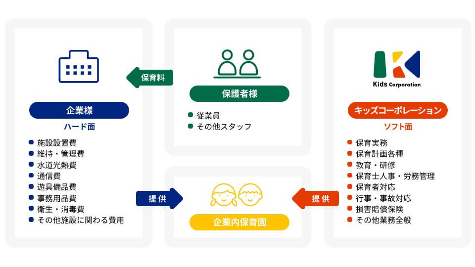 運営委託システムイメージ