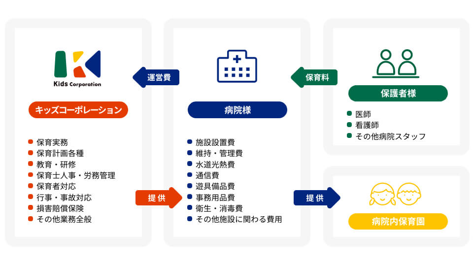 委託システムのイメージ