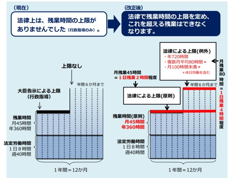 働き方改革 時間外労働の改正前後を表した図