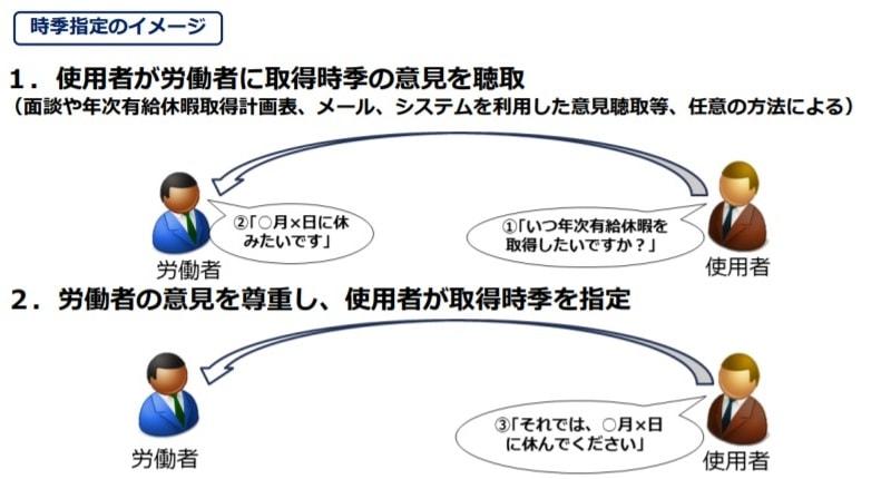 有給休暇の時期指定 取得例の図