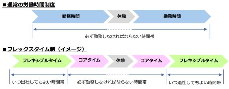 フレックスタイム制の改正前後を表した図