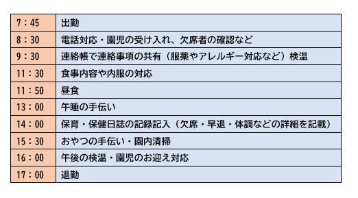 看護師のスケジュール