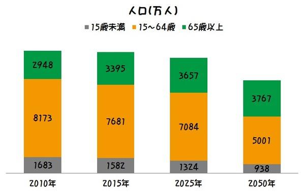 【見える化】どうなる?これからの日本の高齢者人口