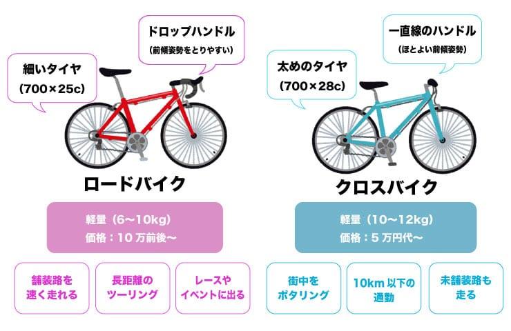 ロードバイクとクロスバイクの違い