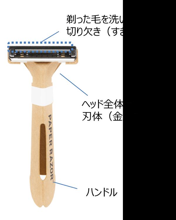 剃った毛を洗い流しやすい切り欠き(すき間) ヘッド全体含む刃体(金属製) ハンドル(紙製)