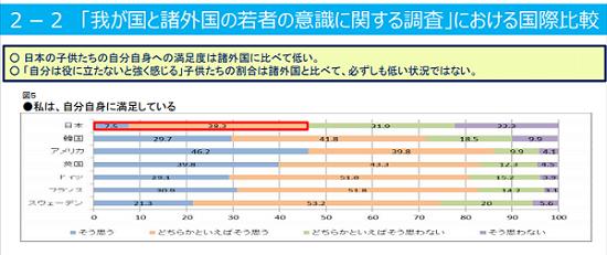 「我が国と諸外国の若者の意識に関する調査」における国際比較