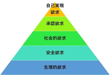マズローの欲求5段階説【自己実現理論】3