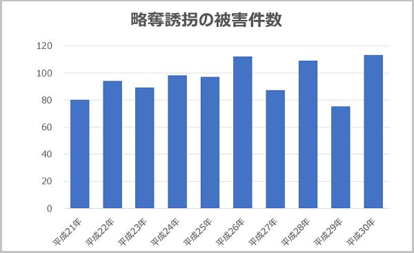 子供の防犯対策「略奪誘拐の被害件数」グラフ
