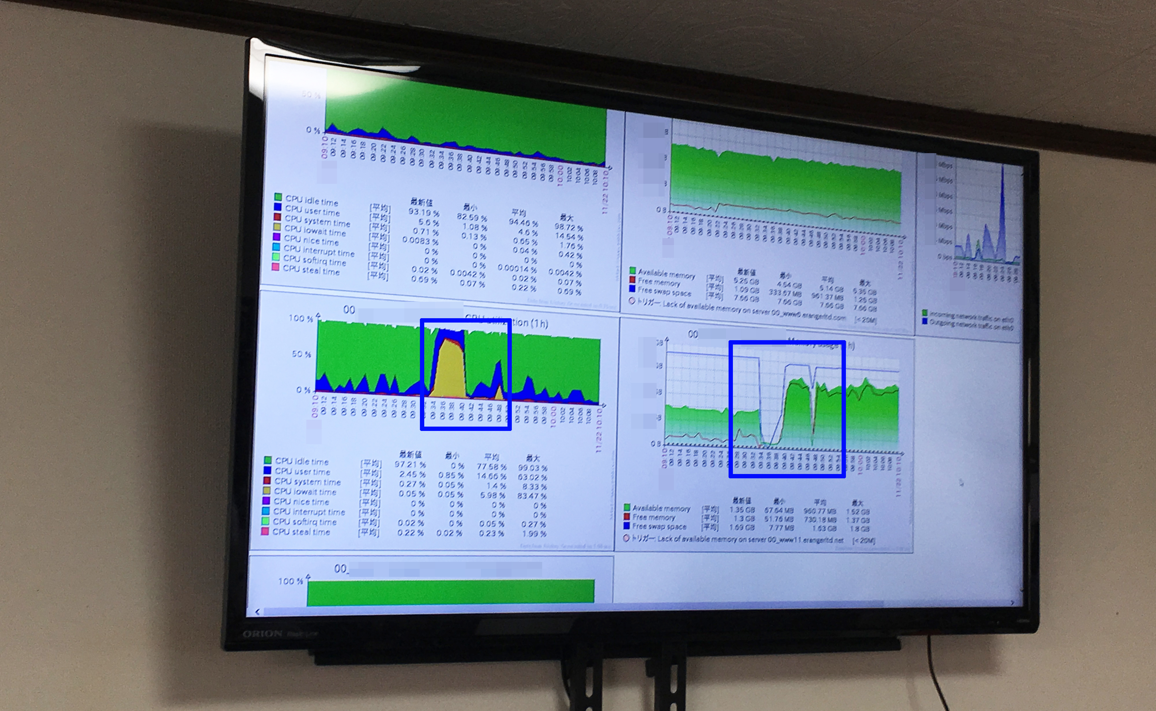 zabbixによる警報システム イー・レンジャー株式会社