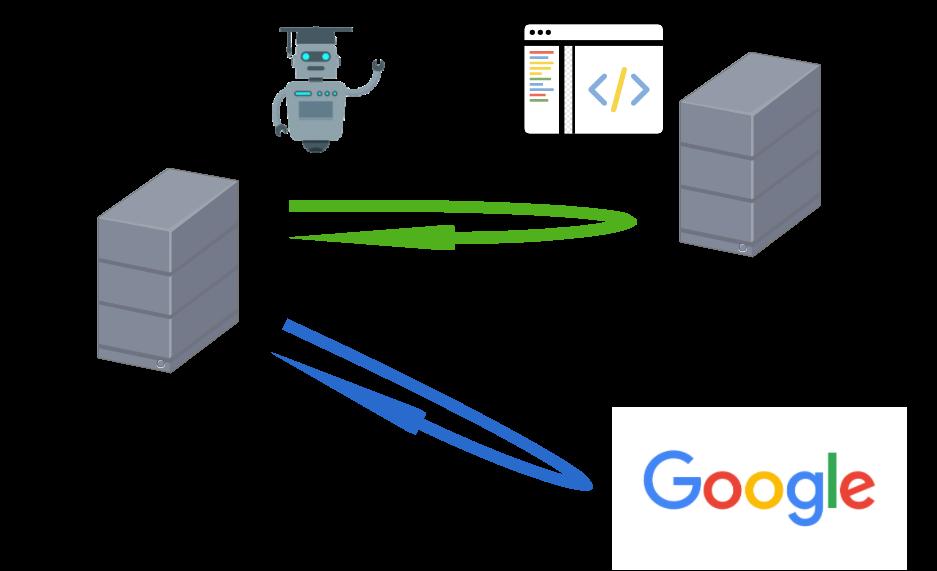 オクトパス Google連携 イー・レンジャー株式会社