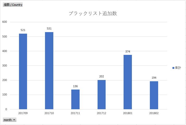 ブラックリスト追加数 イー・レンジャー株式会社