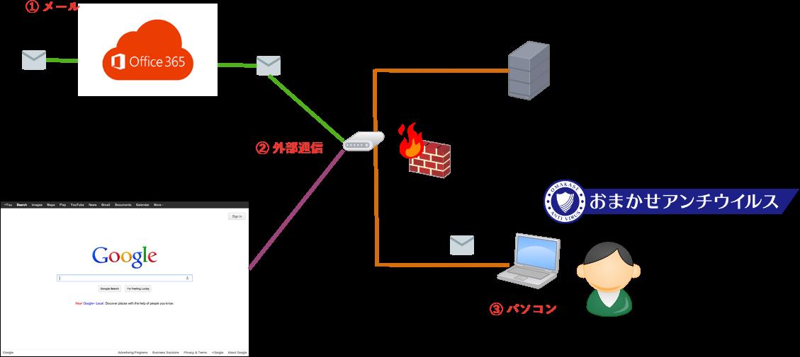 3層構造のセキュリティ対策 イー・レンジャー株式会社