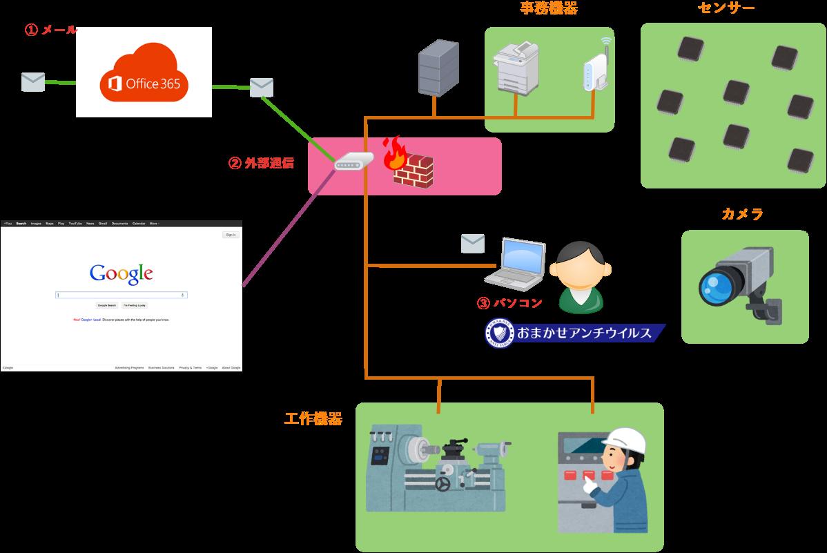 IoT時代のセキュリティ対策 イー・レンジャー株式会社