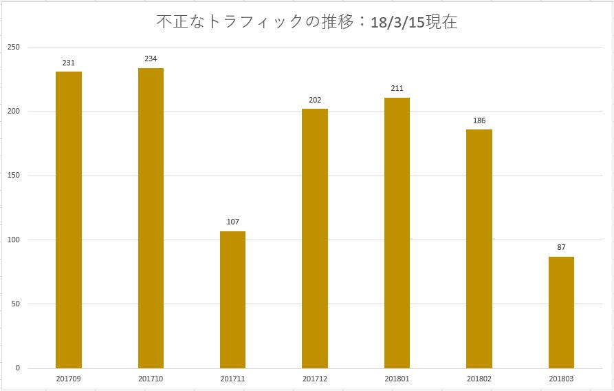 不正アクセスの検出数 イー・レンジャー株式会社