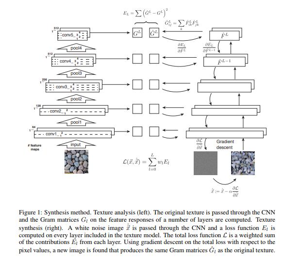 Texture Synthesis Using Convolutional Neural Networks Gatys et al