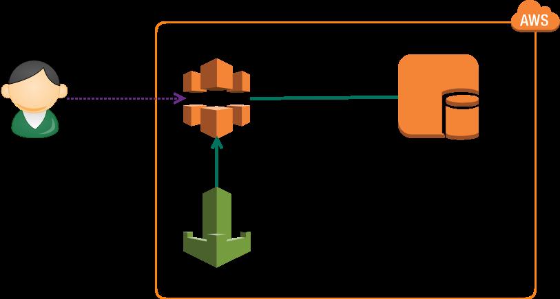 AWSを使った簡単なキャッシュサーバーの仕組み イー・レンジャー株式会社