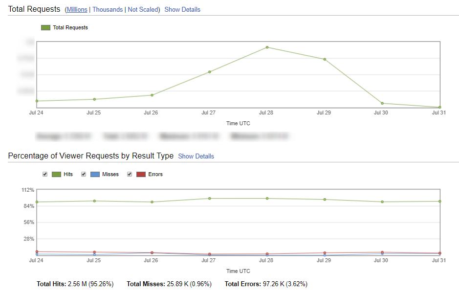 AWS Cloud Frontの統計情報 イー・レンジャー株式会社