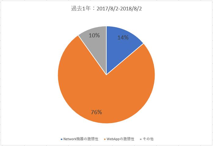 IPSで検出されたサイバー攻撃の割合 イー・レンジャー株式会社