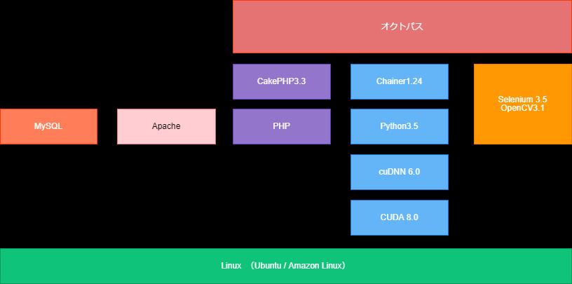 オクトパスのアーキテクチャ v1.0 イー・レンジャー株式会社