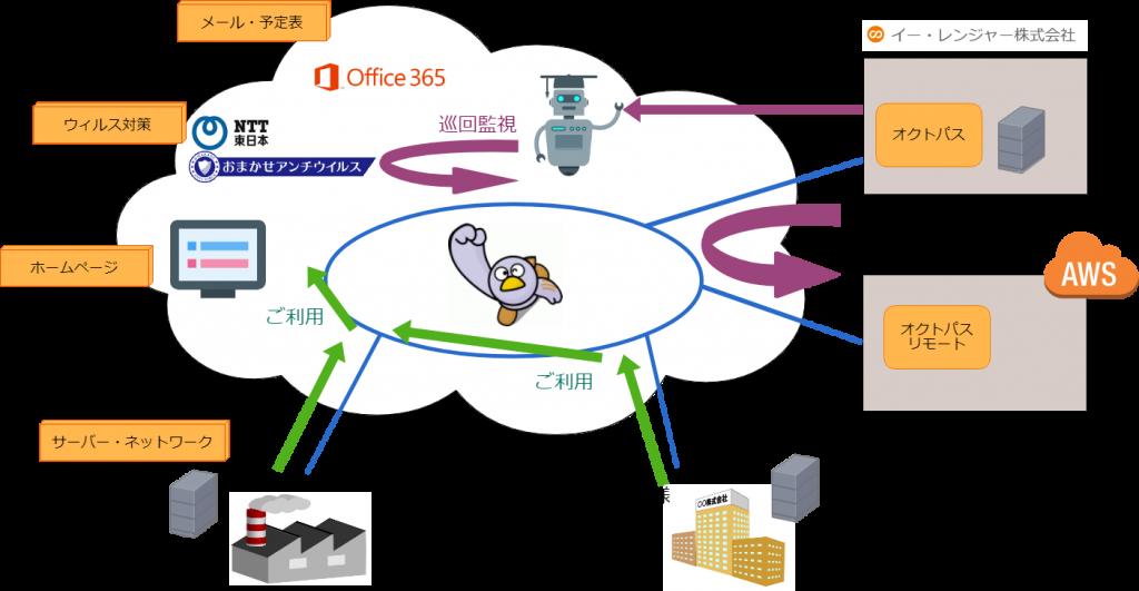 オクトパスの構成 イー・レンジャー株式会社