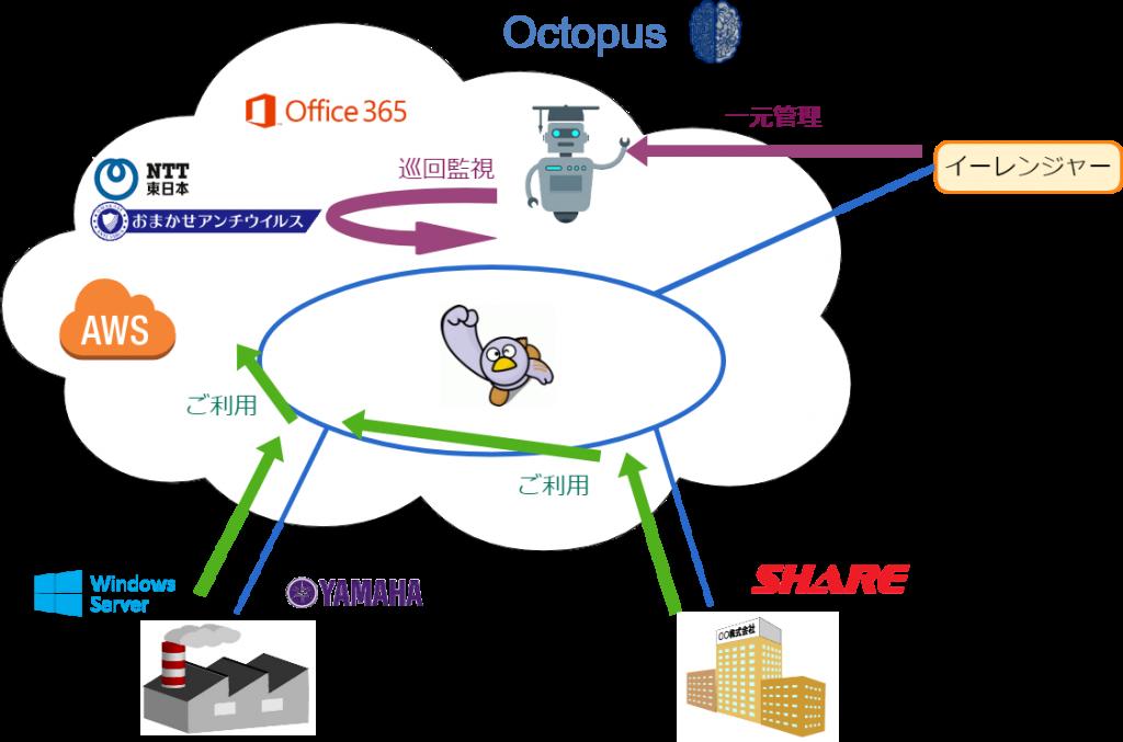 オクトパスの仕組み イー・レンジャー株式会社