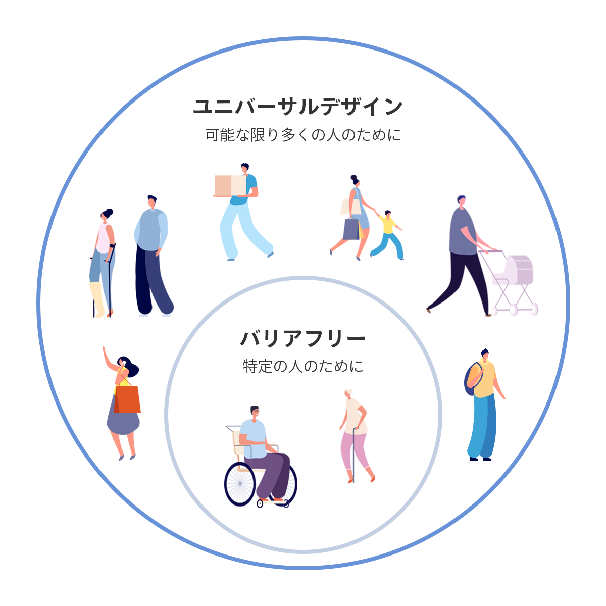 ユニバーサルデザイン、バリアフリーのイメージ図