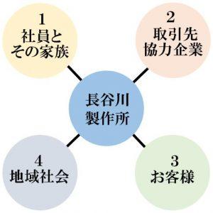 四方の幸せ追求