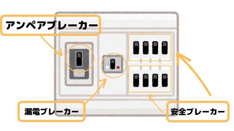 一般家庭に必要な電気知識とは?基礎・基本を学ぶ