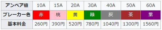 東京電力基本料金