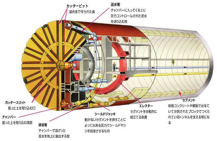 トンネル掘削シールドマシン用非常灯の活用事例とは?基礎・基本を学ぶ