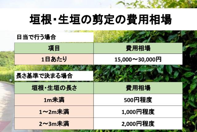 垣根・生垣の剪定の料金相場の図