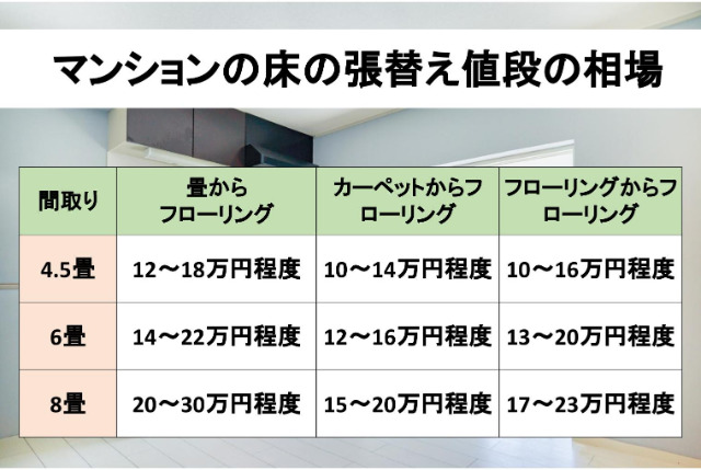 マンションの床の張替えの値段相場の表