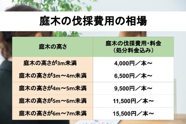 庭木の伐採費用の相場