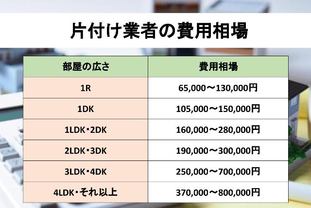 片付け業者の費用相場の表