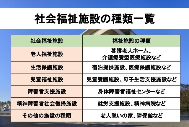 社会福祉施設の種類の図