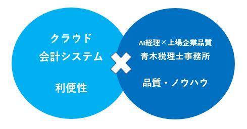 画像: 青木税理士事務所(東京都中央区築地1-4-8築地ホワイトビル402)